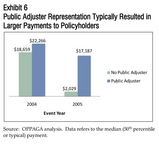 BENEFIT OF PUBLIC ADJUSTER